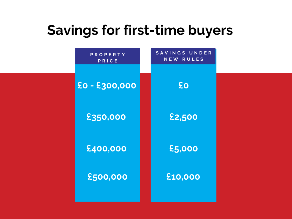 Table showing stamp duty savings for first time buyers